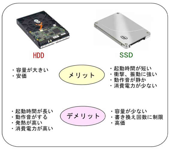 how to move os from hdd to ssd